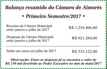 Balanço do primeiro semestre mostra Câmara de Aimorés comprometida com o corte de gastos e ajuda ao Executivo